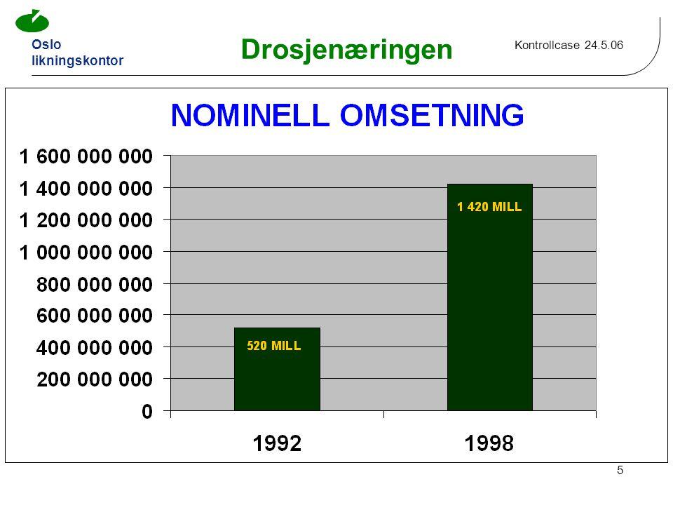 Oslo likningskontor Kontrollcase 24.5.06 5 Drosjenæringen