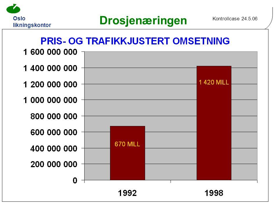 Oslo likningskontor Kontrollcase 24.5.06 7 Drosjenæringen