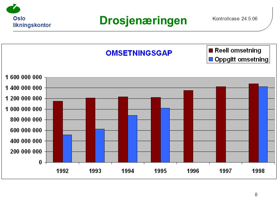 Oslo likningskontor Kontrollcase 24.5.06 8 Drosjenæringen