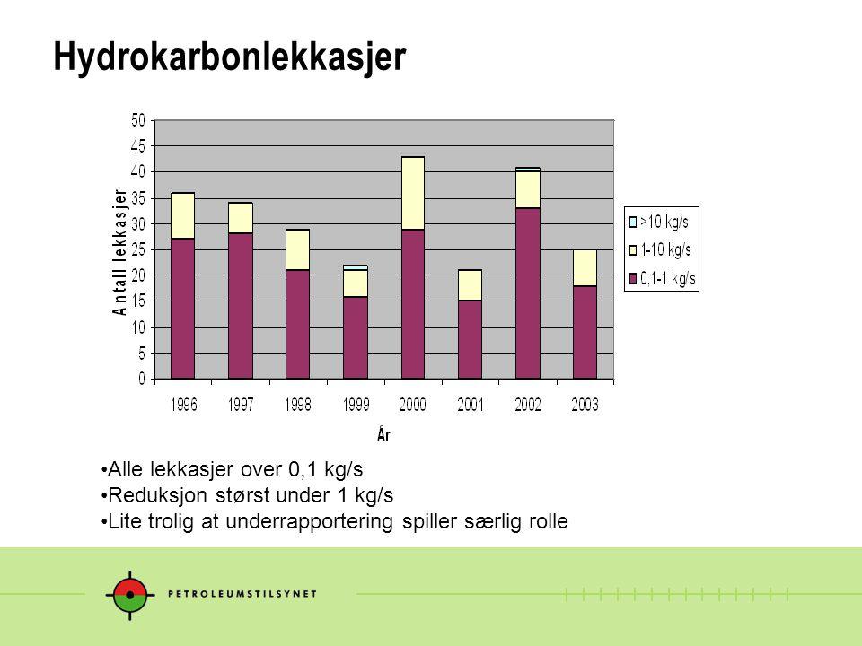 Hydrokarbonlekkasjer – tiltak i industrien  Sommeren 2003 tok OD et initiativ mot industrien med tanke på å identifisere tiltak for å redusere det høye antall hydrokarbonlekkasjer på norsk sokkel  OLF har som oppfølging av dette initiativet igangsatt et prosjekt hvor målsetningen er å redusere antall hydrokarbonlekkasjer med 50% innen utgangen av 2005 (målt mot gjennomsnittet 2000-2002)  De enkelte operatørselskapene har, i tillegg til å delta aktivt i OLF prosjektet, iverksatt egne tiltak  OLF prosjektet har klare paralleller til et prosjekt på bristisk sokkel som har hatt en god effekt.