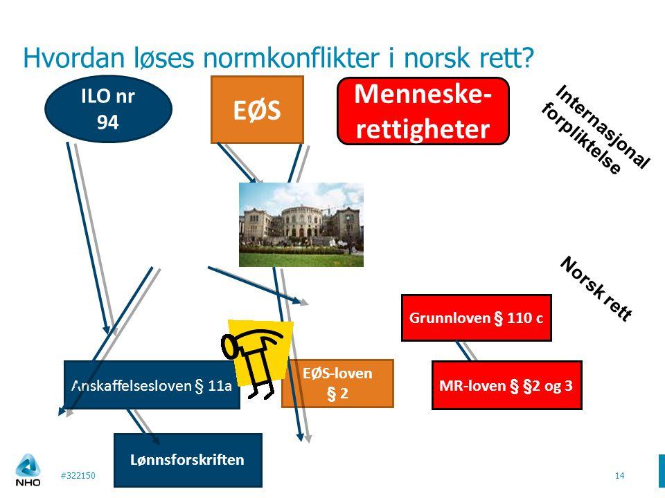 Anskaffelsesloven § 11a Hvordan løses normkonflikter i norsk rett? ILO nr 94 EØS Menneske- rettigheter Grunnloven § 110 c EØS-loven § 2 MR-loven § §2