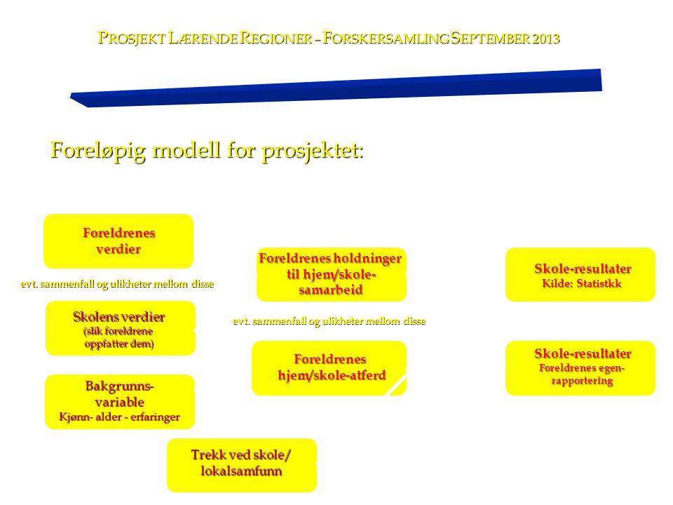 Foreløpig modell for prosjektet: Foreldrenesverdier evt. sammenfall og ulikheter mellom disse Skolens verdier (slik foreldrene oppfatter dem) Bakgrunn