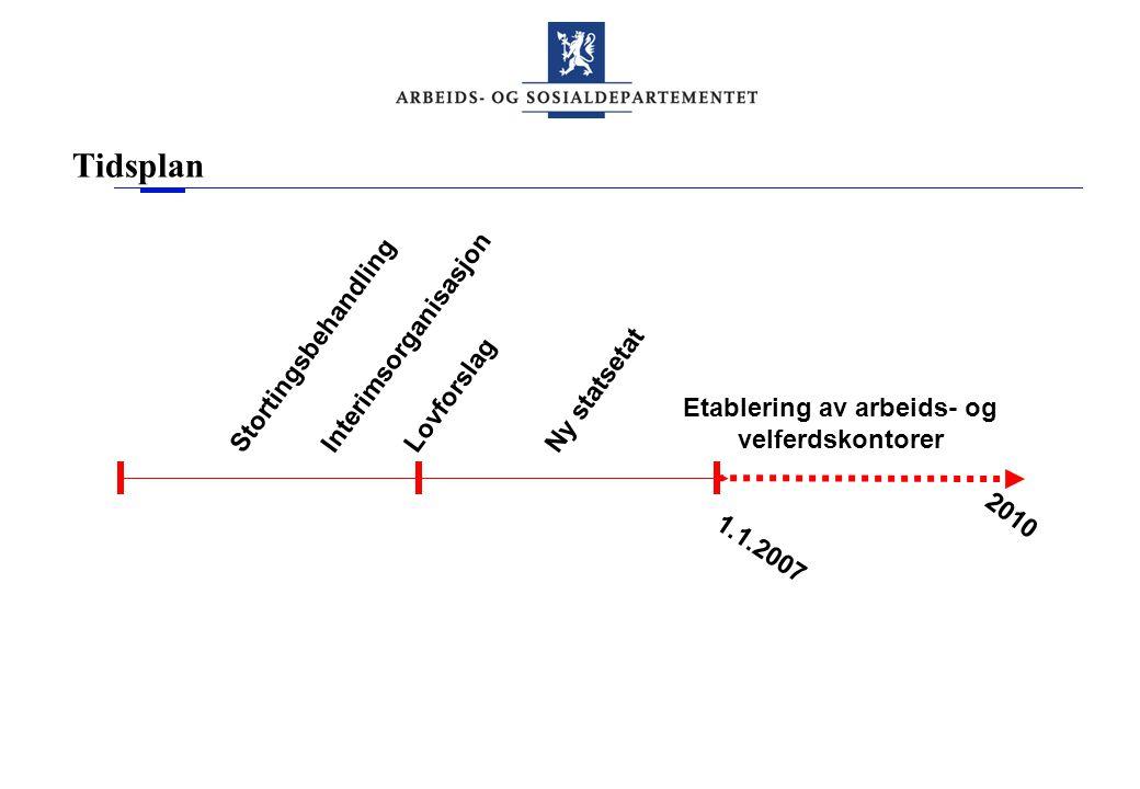 Tidsplan Stortingsbehandling 1.1.2007 2010 InterimsorganisasjonLovforslagNy statsetat Etablering av arbeids- og velferdskontorer