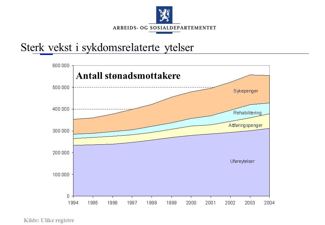 Sterk vekst i sykdomsrelaterte ytelser Kilde: Ulike registre Antall stønadsmottakere