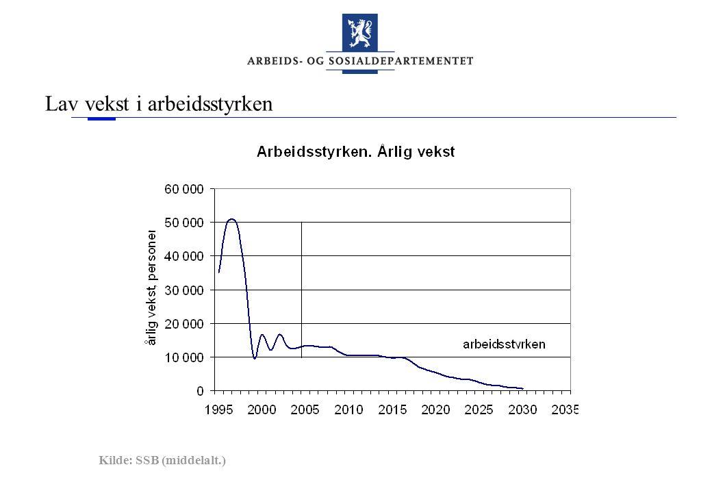Lav vekst i arbeidsstyrken Kilde: SSB (middelalt.)