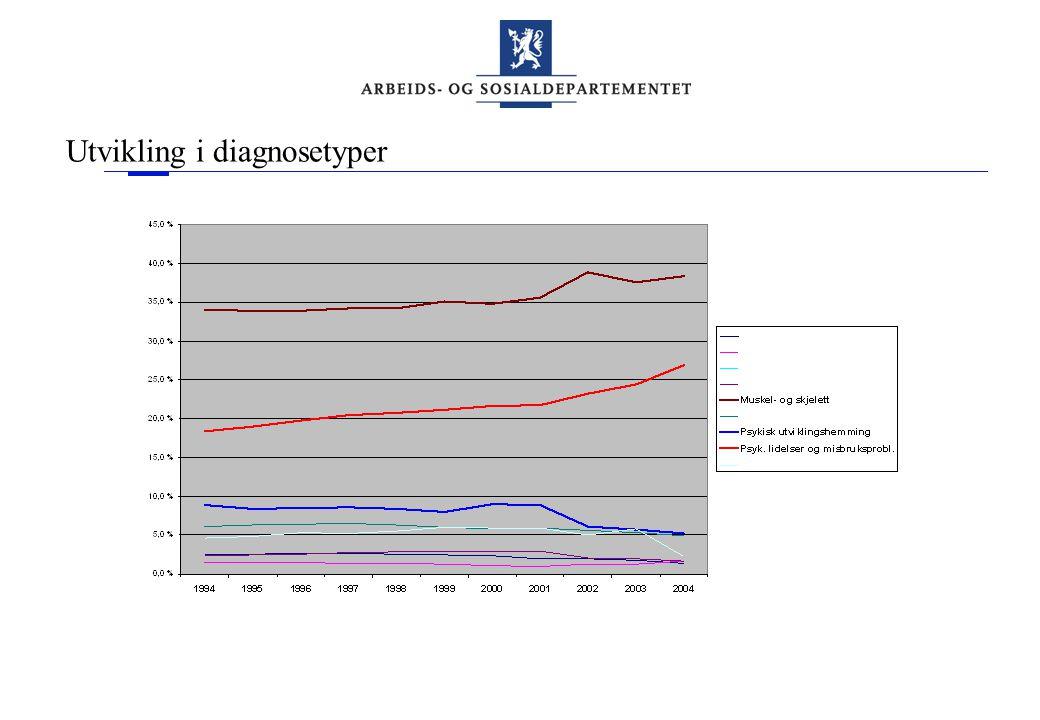 Utvikling i diagnosetyper