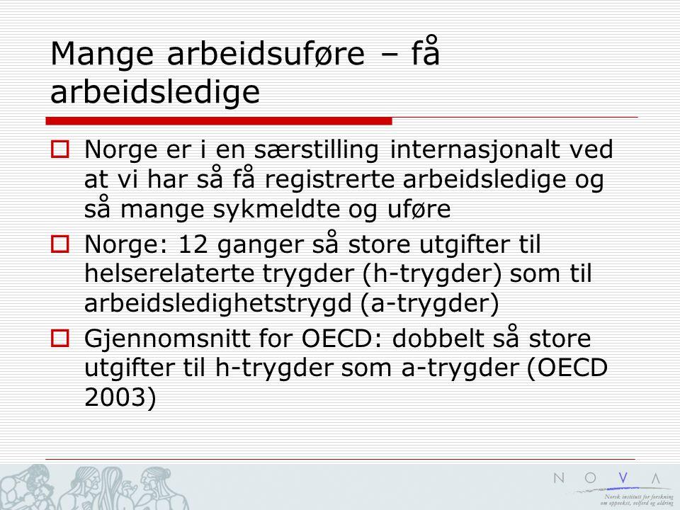 Mange arbeidsuføre – få arbeidsledige  Norge er i en særstilling internasjonalt ved at vi har så få registrerte arbeidsledige og så mange sykmeldte og uføre  Norge: 12 ganger så store utgifter til helserelaterte trygder (h-trygder) som til arbeidsledighetstrygd (a-trygder)  Gjennomsnitt for OECD: dobbelt så store utgifter til h-trygder som a-trygder (OECD 2003)