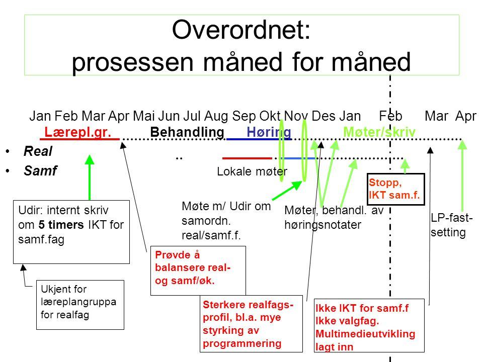 Stopp, IKT sam.f. Ikke IKT for samf.f Ikke valgfag. Multimedieutvikling lagt inn Overordnet: prosessen måned for måned Jan Feb Mar Apr Mai Jun Jul Aug
