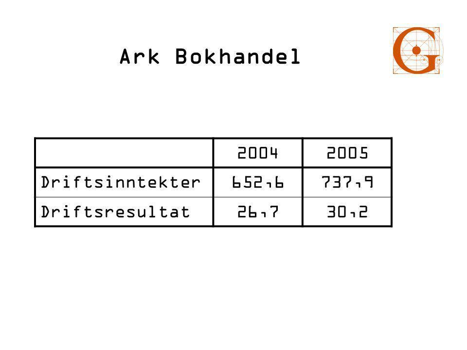 Ark Bokhandel 20042005 Driftsinntekter652,6737,9 Driftsresultat26,730,2