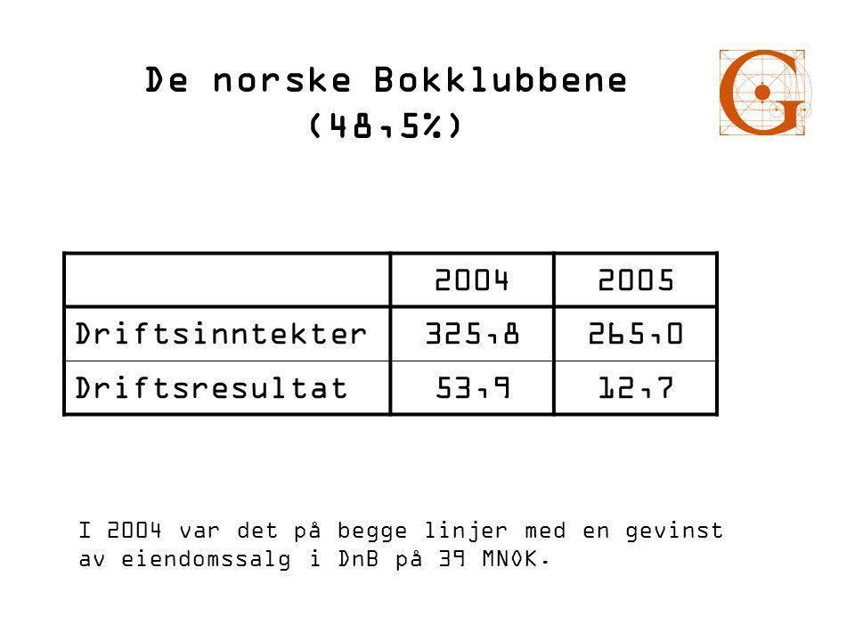 De norske Bokklubbene (48,5%) 20042005 Driftsinntekter325,8265,0 Driftsresultat53,912,7 I 2004 var det på begge linjer med en gevinst av eiendomssalg i DnB på 39 MNOK.