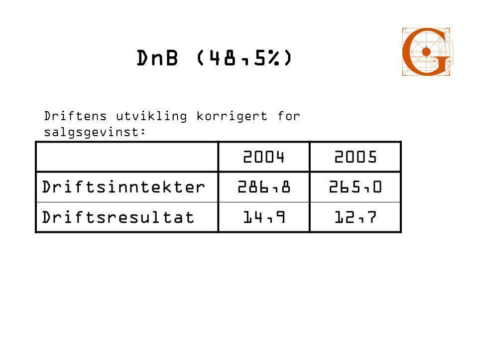 DnB (48,5%) 20042005 Driftsinntekter286,8265,0 Driftsresultat14,912,7 Driftens utvikling korrigert for salgsgevinst: