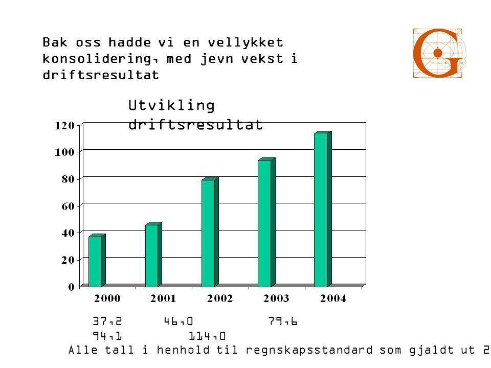 Bak oss hadde vi en vellykket konsolidering, med jevn vekst i driftsresultat Utvikling driftsresultat 37,2 46,0 79,6 94,1 114,0 Alle tall i henhold til regnskapsstandard som gjaldt ut 2004.