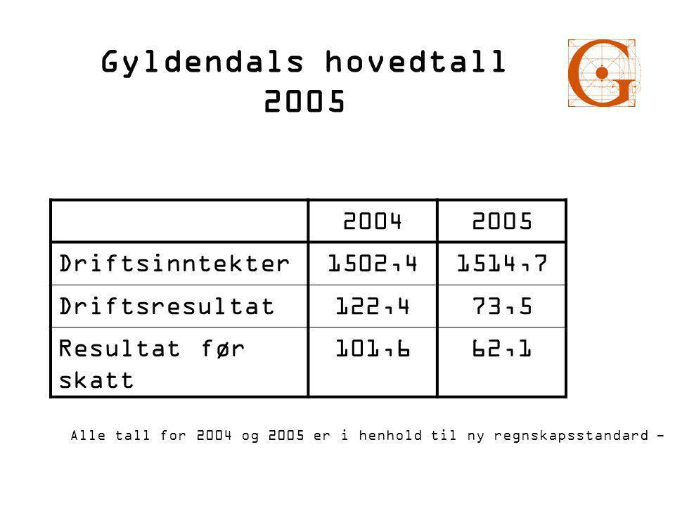 Gyldendals hovedtall 2005 20042005 Driftsinntekter1502,41514,7 Driftsresultat122,473,5 Resultat før skatt 101,662,1 Alle tall for 2004 og 2005 er i henhold til ny regnskapsstandard - IFRS