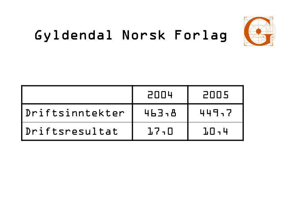 Framover – Gyldendal vil satse på disse områdene  Redaksjon: Nyutvikling/foredling backlist.