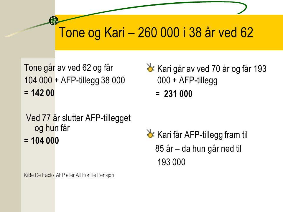 Tone og Kari – 260 000 i 38 år ved 62 Tone går av ved 62 og får 104 000 + AFP-tillegg 38 000 = 142 00 Ved 77 år slutter AFP-tillegget og hun får = 104