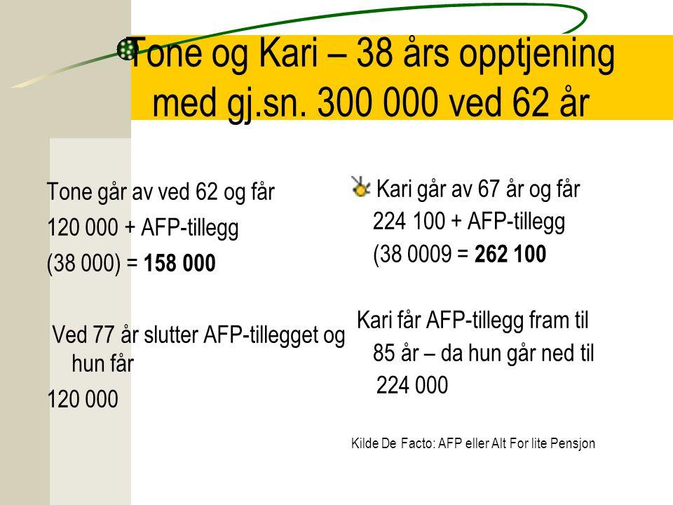 Tone og Kari – 260 000 i 38 år ved 62 Tone går av ved 62 og får 104 000 + AFP-tillegg 38 000 = 142 00 Ved 77 år slutter AFP-tillegget og hun får = 104 000 Kilde De Facto: AFP eller Alt For lite Pensjon Kari går av ved 70 år og får 193 000 + AFP-tillegg = 231 000 Kari får AFP-tillegg fram til 85 år – da hun går ned til 193 000