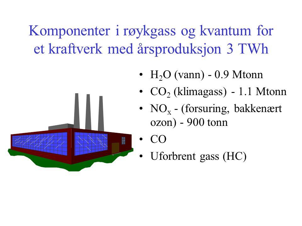 Komponenter i røykgass og kvantum for et kraftverk med årsproduksjon 3 TWh •H 2 O (vann) - 0.9 Mtonn •CO 2 (klimagass) - 1.1 Mtonn •NO x - (forsuring, bakkenært ozon) - 900 tonn •CO •Uforbrent gass (HC)