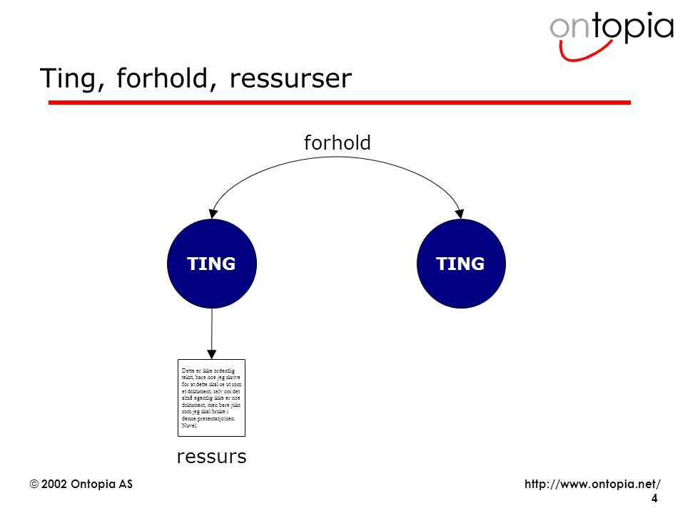 http://www.ontopia.net/ © 2002 Ontopia AS 15 Emnet som knutepunkt, #3 Guidance topic Master topic Derived topic Parent topic Child topic Concept Responsible person Workflow state