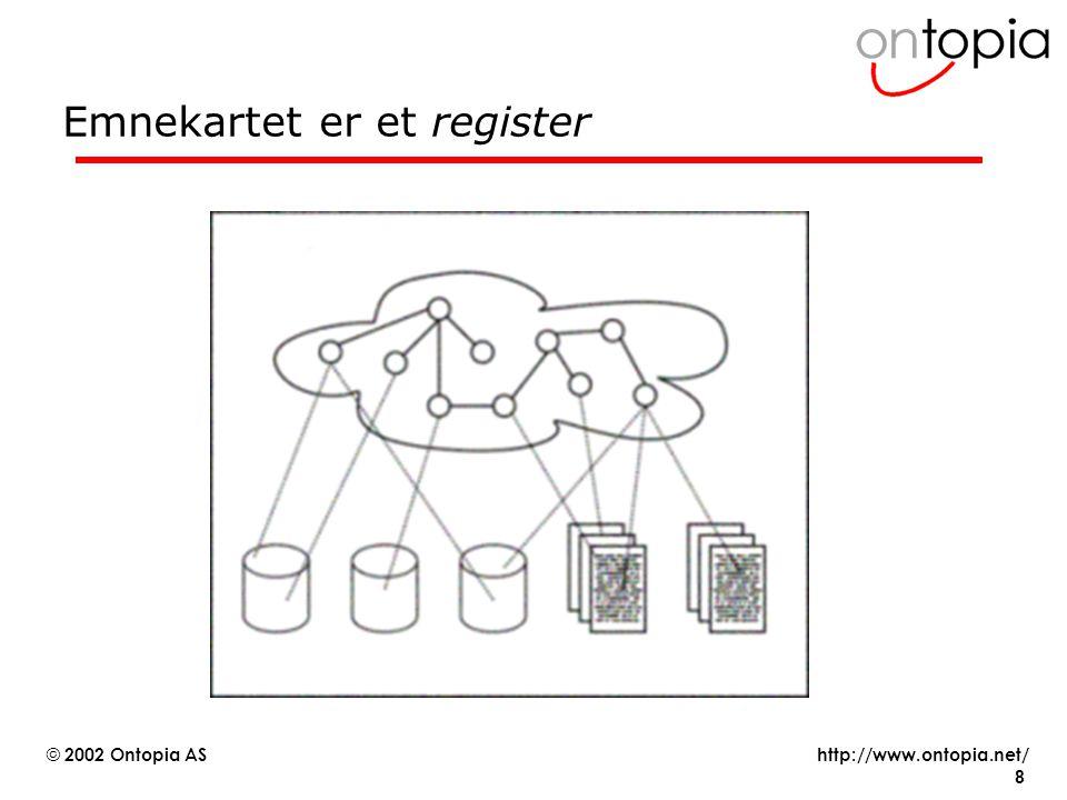 http://www.ontopia.net/ © 2002 Ontopia AS 8 Emnekartet er et register