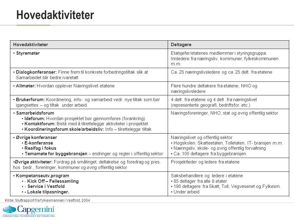 Hovedaktiviteter Deltagere •StyremøterEtatsjefer/etatenes medlemmer i styringsgruppa.