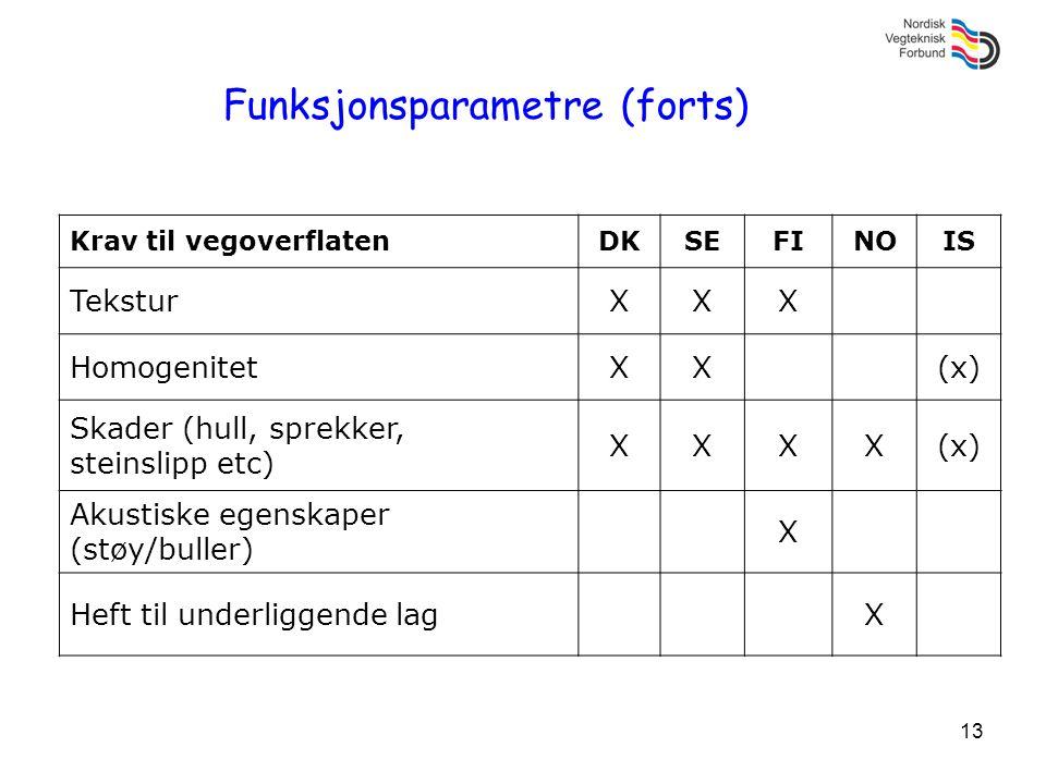 13 Funksjonsparametre (forts) Krav til vegoverflatenDKSEFINOIS TeksturXXX HomogenitetXX(x) Skader (hull, sprekker, steinslipp etc) XXXX(x) Akustiske e