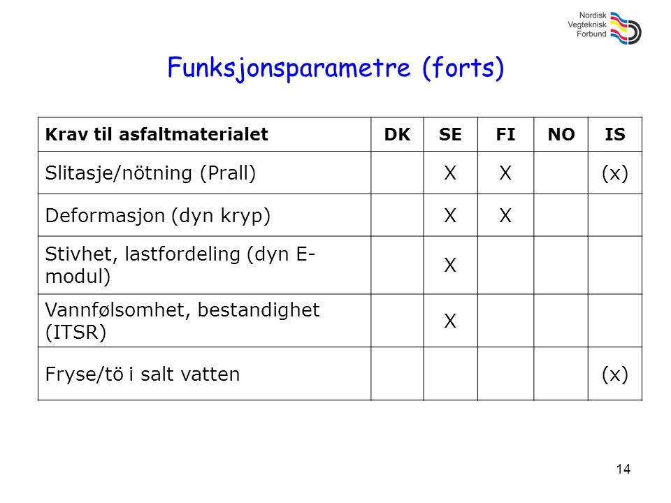 14 Funksjonsparametre (forts) Krav til asfaltmaterialetDKSEFINOIS Slitasje/nötning (Prall)XX(x) Deformasjon (dyn kryp)XX Stivhet, lastfordeling (dyn E