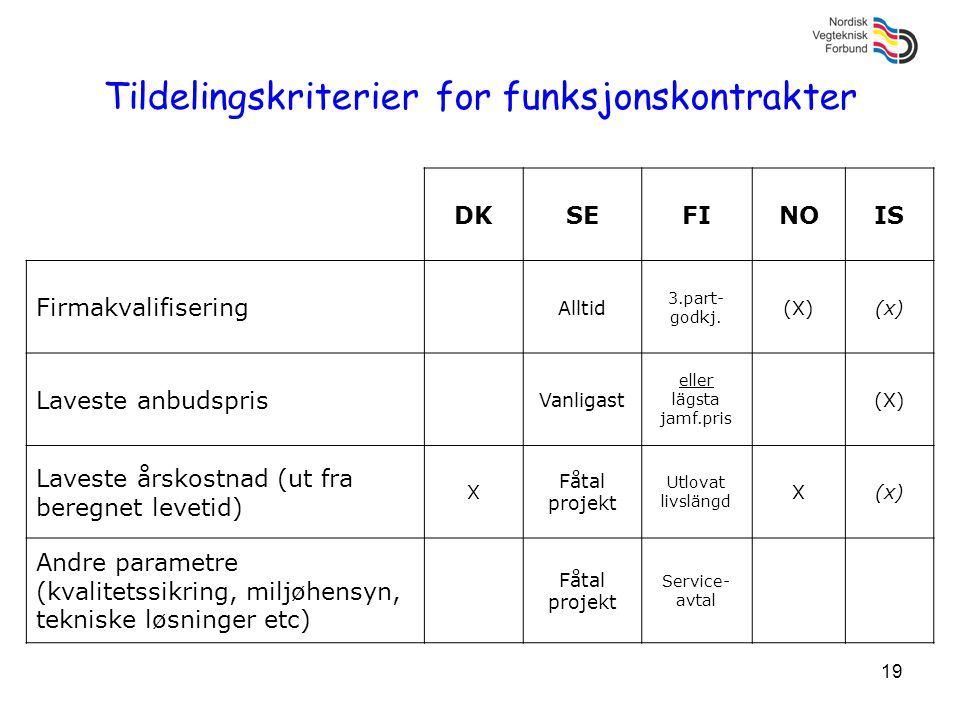 19 Tildelingskriterier for funksjonskontrakter DKSEFINOIS Firmakvalifisering Alltid 3.part- godkj. (X)(x) Laveste anbudspris Vanligast eller lägsta ja