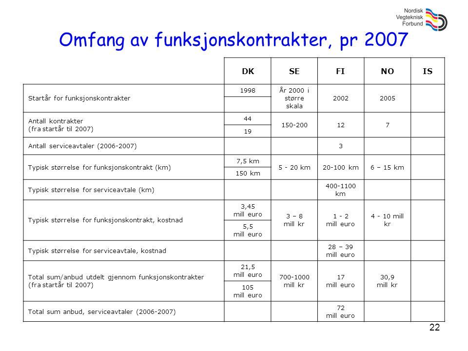 22 Omfang av funksjonskontrakter, pr 2007 DKSEFINOIS Startår for funksjonskontrakter 1998År 2000 i større skala 20022005 Antall kontrakter (fra startå