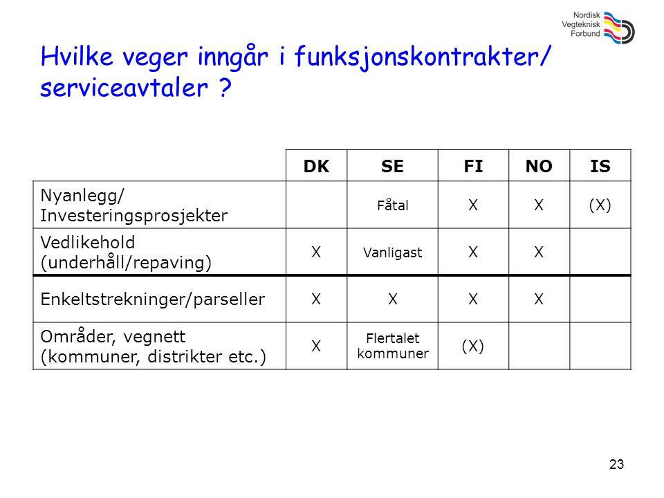 23 Hvilke veger inngår i funksjonskontrakter/ serviceavtaler ? DKSEFINOIS Nyanlegg/ Investeringsprosjekter Fåtal XX(X) Vedlikehold (underhåll/repaving