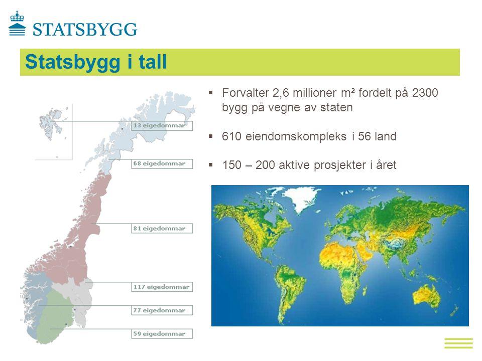  Forvalter 2,6 millioner m² fordelt på 2300 bygg på vegne av staten  610 eiendomskompleks i 56 land  150 – 200 aktive prosjekter i året Statsbygg i