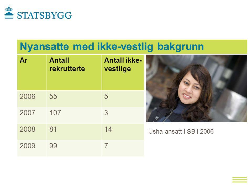 Nyansatte med ikke-vestlig bakgrunn ÅrAntall rekrutterte Antall ikke- vestlige 2006555 20071073 20088114 2009997 Usha ansatt i SB i 2006