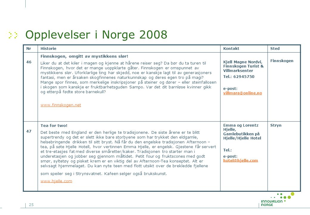 25 Opplevelser i Norge 2008 NrHistorieKontaktSted 46 Finnskogen, omgitt av mystikkens slør! Liker du at det kiler i magen og kjenne at hårene reiser s