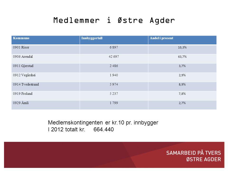 Medlemmer i Østre Agder KommuneInnbyggertallAndel i prosent 0901 Risør6 897 10,3% 0906 Arendal42 697 63,7% 0911 Gjerstad2 486 3,7% 0912 Vegårshei1 940 2,9% 0914 Tvedestrand5 974 8,9% 0919 Froland5 237 7,8% 0929 Åmli1 799 2,7% Medlemskontingenten er kr.10 pr.