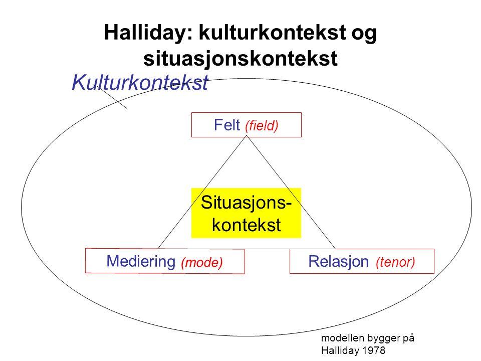 Halliday: kulturkontekst og situasjonskontekst Kulturkontekst Situasjons- kontekst Relasjon (tenor) Felt (field) Mediering (mode) modellen bygger på H