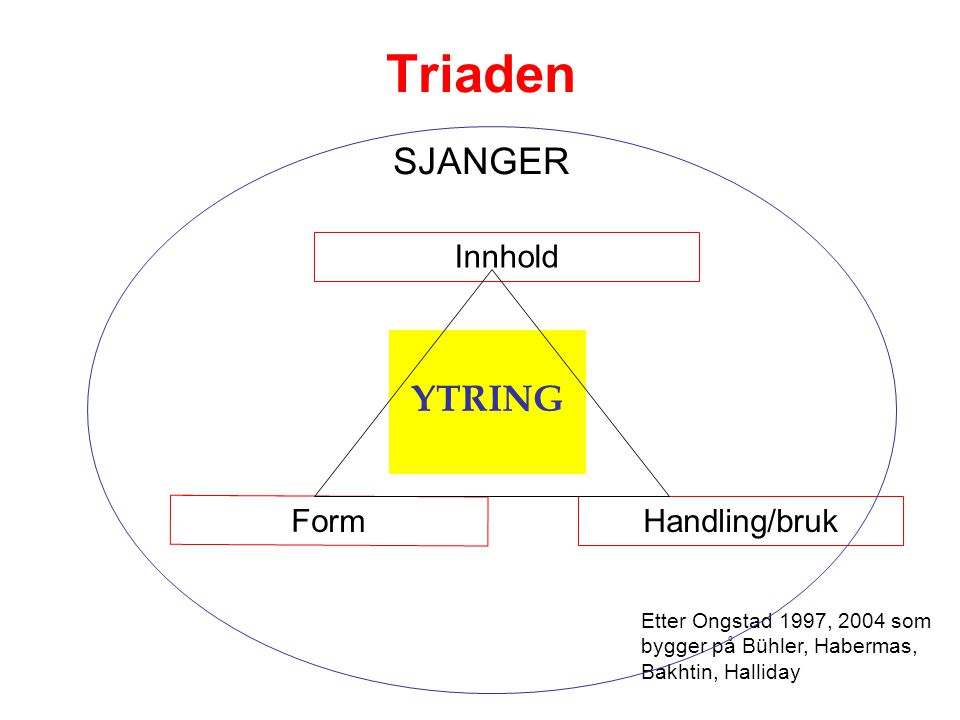 Triaden SJANGER YTRING Handling/bruk Innhold Form Etter Ongstad 1997, 2004 som bygger på Bühler, Habermas, Bakhtin, Halliday