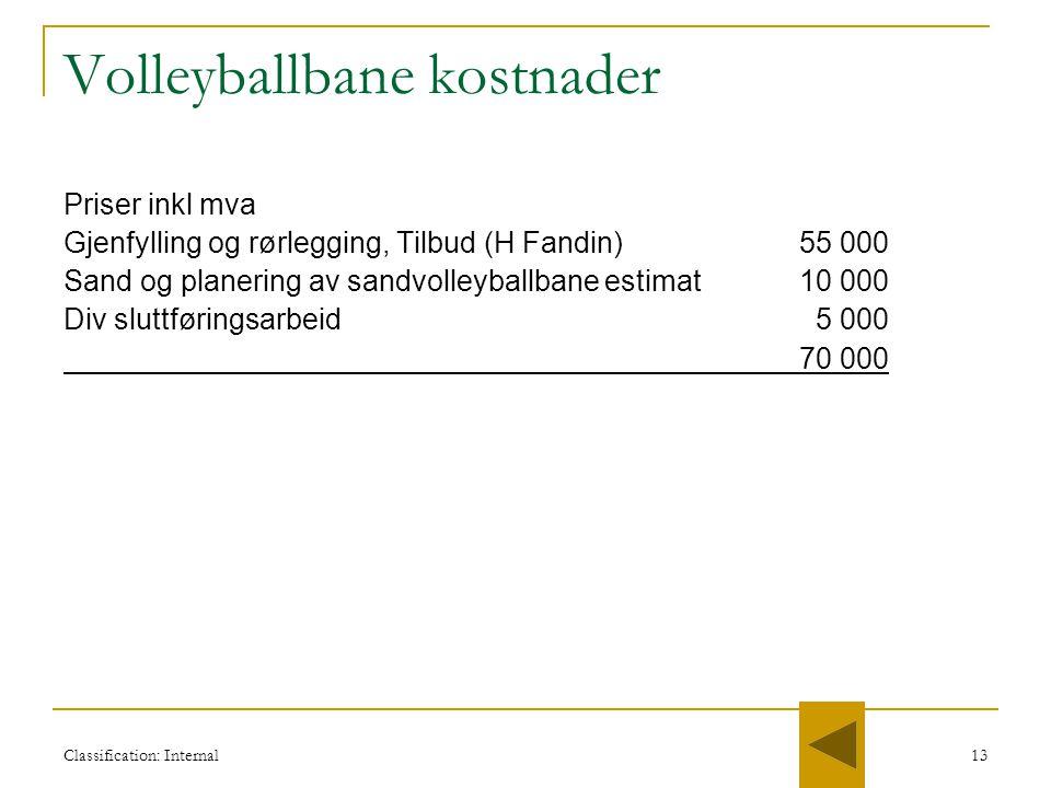 Classification: Internal13 Volleyballbane kostnader Priser inkl mva Gjenfylling og rørlegging, Tilbud (H Fandin)55 000 Sand og planering av sandvolley