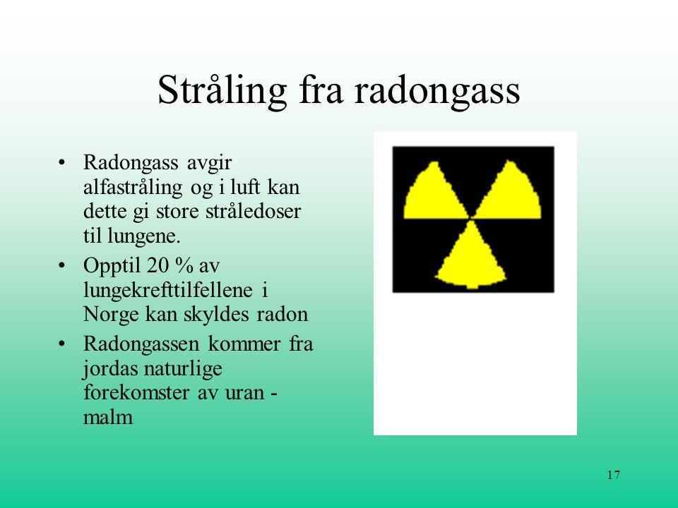 17 Stråling fra radongass •Radongass avgir alfastråling og i luft kan dette gi store stråledoser til lungene. •Opptil 20 % av lungekrefttilfellene i N