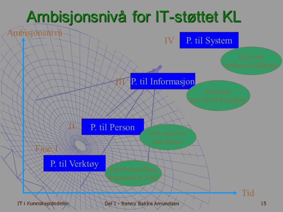 IT i Kunnskapsledelse Del I - Renny Bakke Amundsen 15 Ambisjonsnivå Tid P.