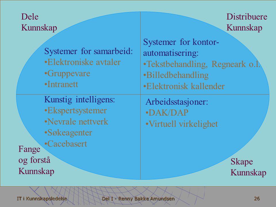 IT i Kunnskapsledelse Del I - Renny Bakke Amundsen 26 Dele Kunnskap Distribuere Kunnskap Fange og forstå Kunnskap Skape Kunnskap Systemer for samarbeid: • •Elektroniske avtaler • •Gruppevare • •Intranett Systemer for kontor- automatisering: • •Tekstbehandling, Regneark o.l.