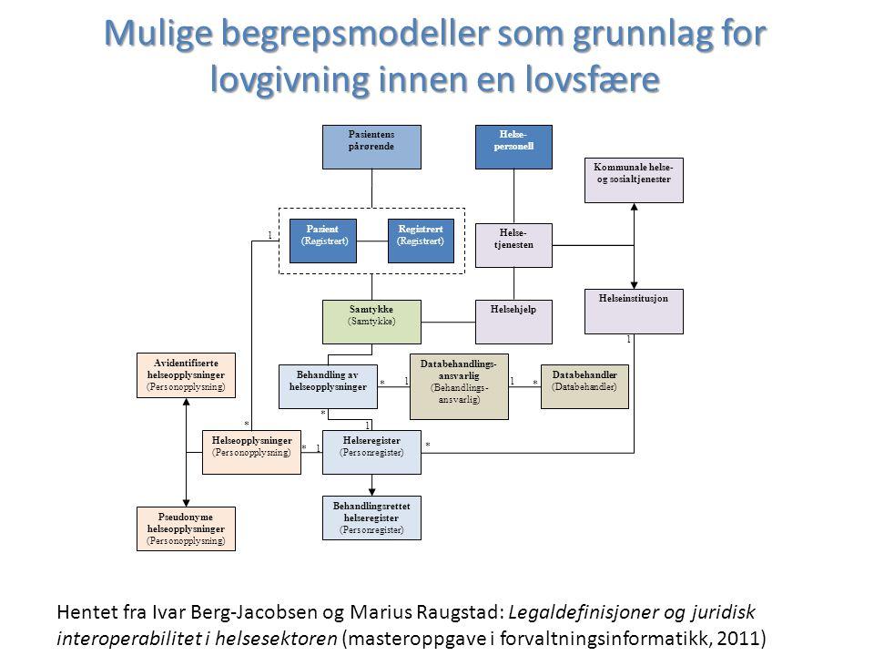 Mulige begrepsmodeller som grunnlag for lovgivning innen en lovsfære Pasient (Registrert) Helseopplysninger (Personopplysning) Avidentifiserte helseop