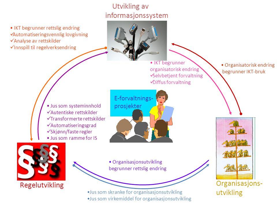 Regelutvikling Organisasjons- utvikling Utvikling av informasjonssystem E-forvaltnings- prosjekter •Jus som skranke for organisasjonsutvikling •Jus som virkemiddel for organisasjonsutvikling • Organisasjonsutvikling begrunner rettslig endring • Organisatorisk endring begrunner IKT-bruk • IKT begrunner organisatorisk endring  Selvbetjent forvaltning  Diffus forvaltning • IKT begrunner rettslig endring  Automatiseringsvennlig lovgivning  Analyse av rettskilder  Innspill til regelverksendring • Jus som systeminnhold  Autentiske rettskilder  Transformerte rettskilder  Automatiseringsgrad  Skjønn/faste regler • Jus som ramme for IS