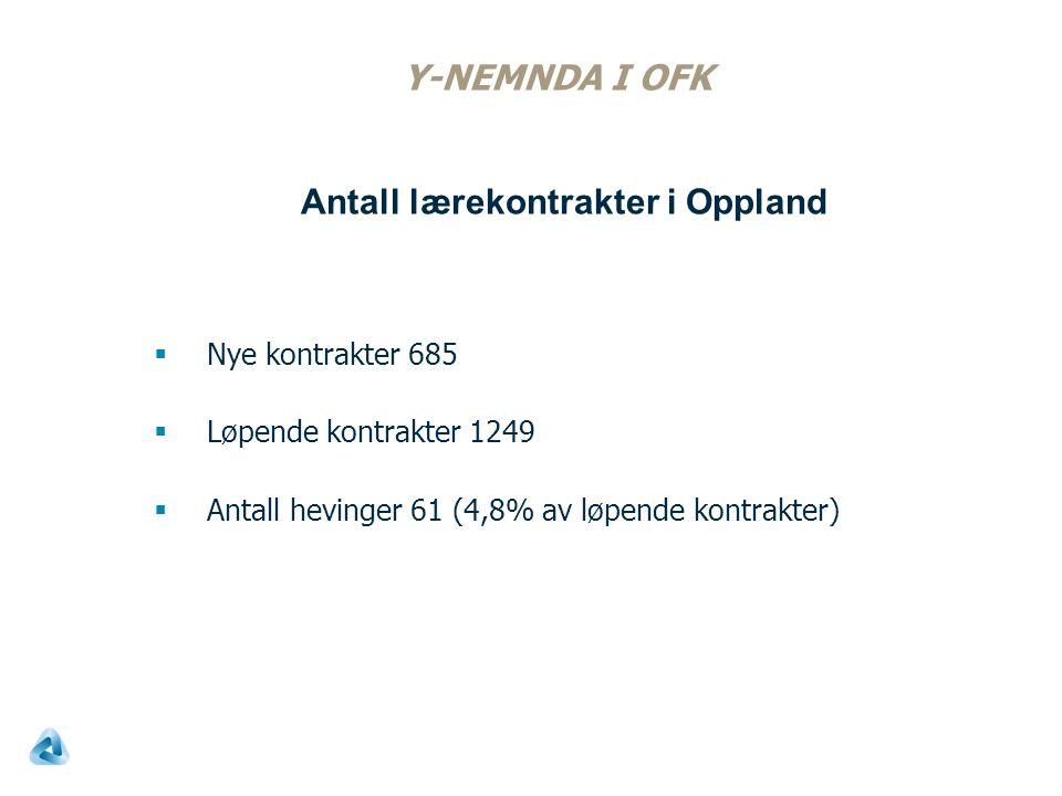 Y-NEMNDA I OFK  Nye kontrakter 685  Løpende kontrakter 1249  Antall hevinger 61 (4,8% av løpende kontrakter) Antall lærekontrakter i Oppland