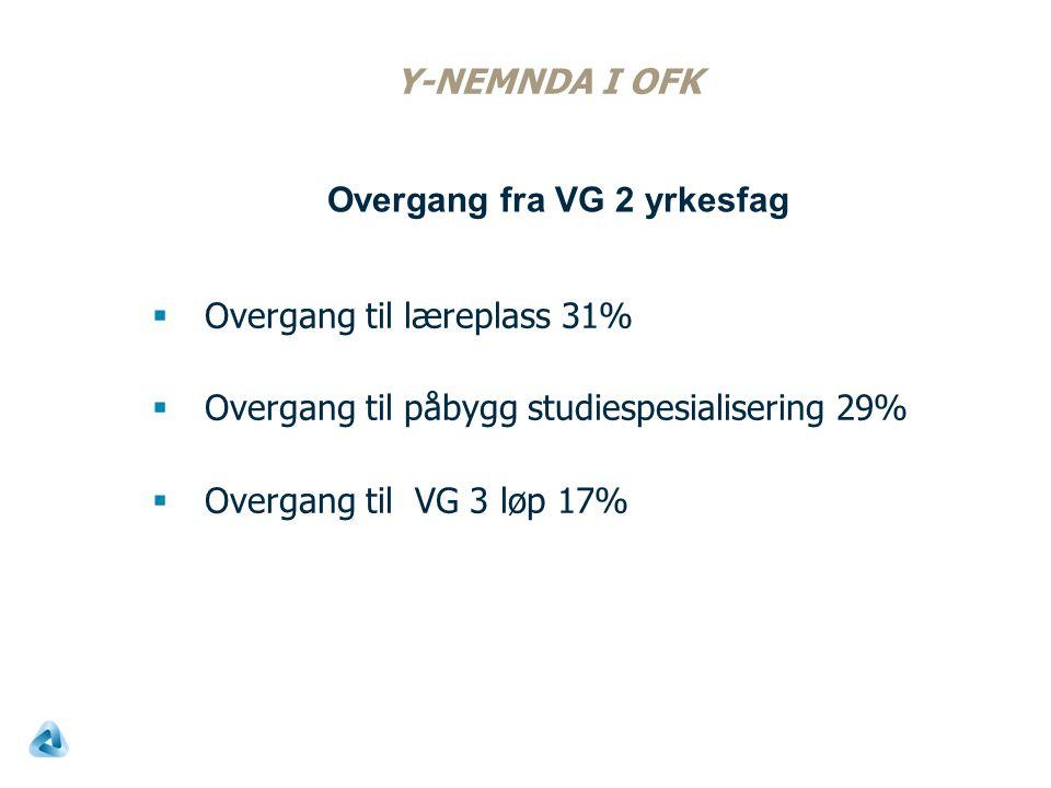 Y-NEMNDA I OFK  Overgang til læreplass 31%  Overgang til påbygg studiespesialisering 29%  Overgang til VG 3 løp 17% Overgang fra VG 2 yrkesfag