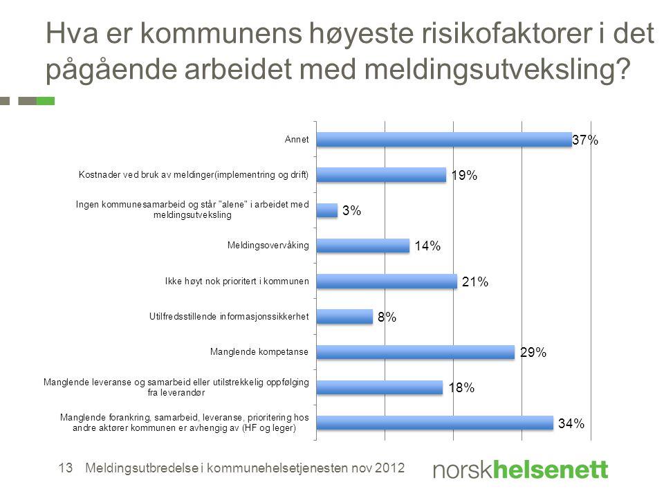 Hva er kommunens høyeste risikofaktorer i det pågående arbeidet med meldingsutveksling? Meldingsutbredelse i kommunehelsetjenesten nov 201213