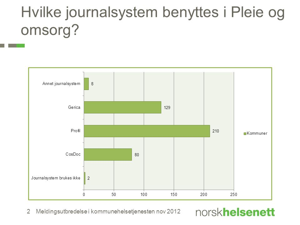 Hvilke journalsystem benyttes i Pleie og omsorg? Meldingsutbredelse i kommunehelsetjenesten nov 20122