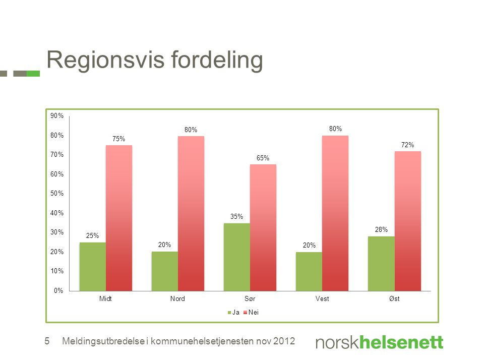Regionsvis fordeling Meldingsutbredelse i kommunehelsetjenesten nov 20125
