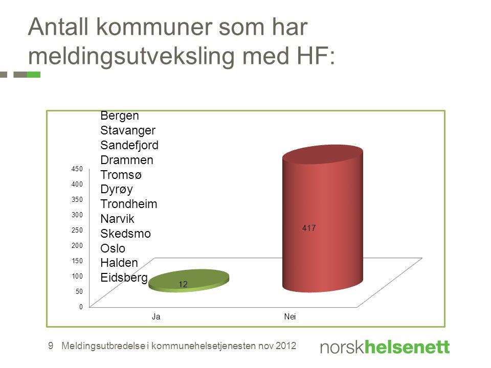 Antall kommuner som har meldingsutveksling med HF: Meldingsutbredelse i kommunehelsetjenesten nov 20129 Bergen Stavanger Sandefjord Drammen Tromsø Dyr