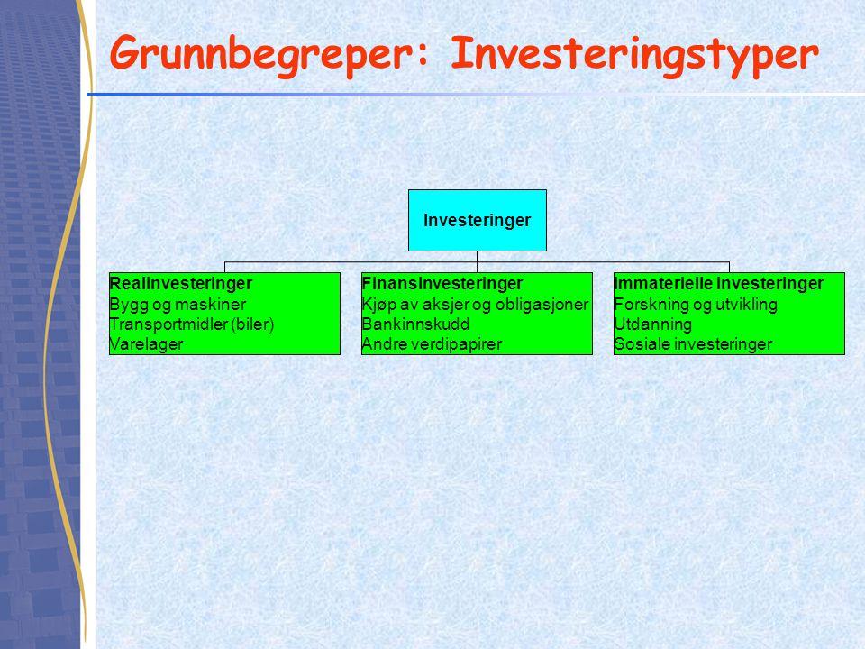 Grunnbegreper: Investeringstyper Investeringer Realinvesteringer Bygg og maskiner Transportmidler (biler) Varelager Finansinvesteringer Kjøp av aksjer