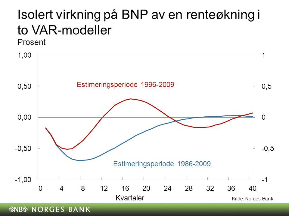 Maksimalt utslag av en renteøkning på 1 prosent, ulike estimeringsperioder BNP Bidrag i prosent Inflasjon Bidrag i prosentpoeng Kilde: Norges Bank
