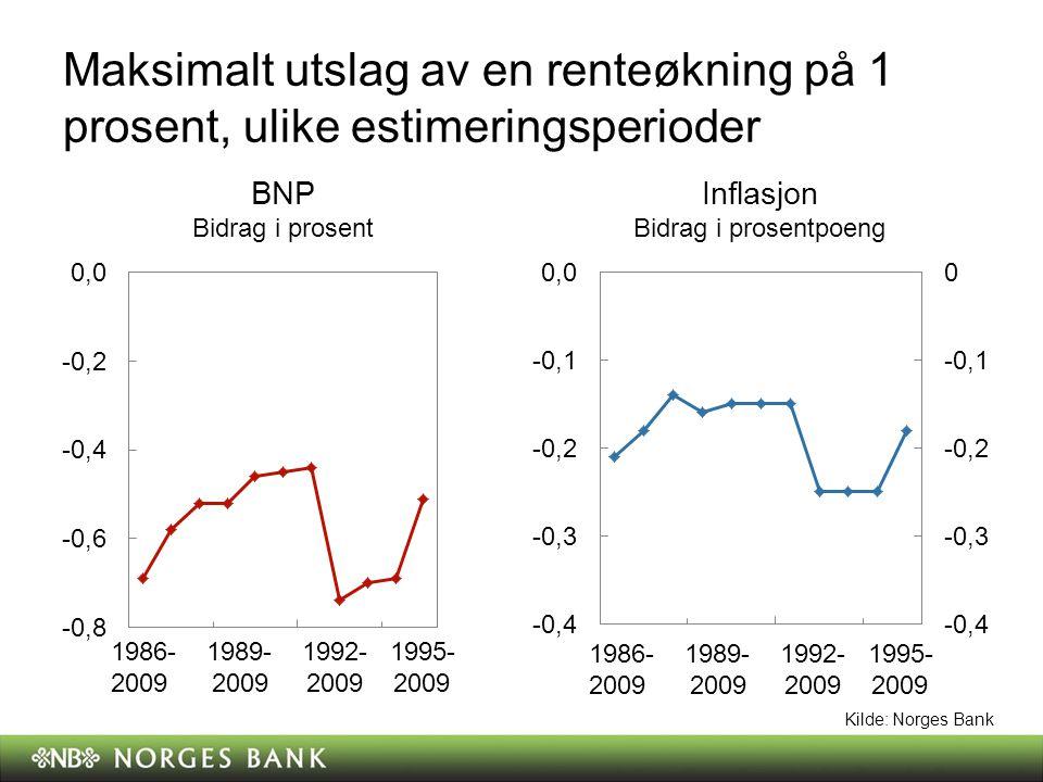 Antall kvartaler til virkningen av renteendringen er på sitt sterkeste, ulike estimeringsperioder BNPInflasjon Kilde: Norges Bank 1986- 1989- 1992- 1995- 2009 2009 2009 2009